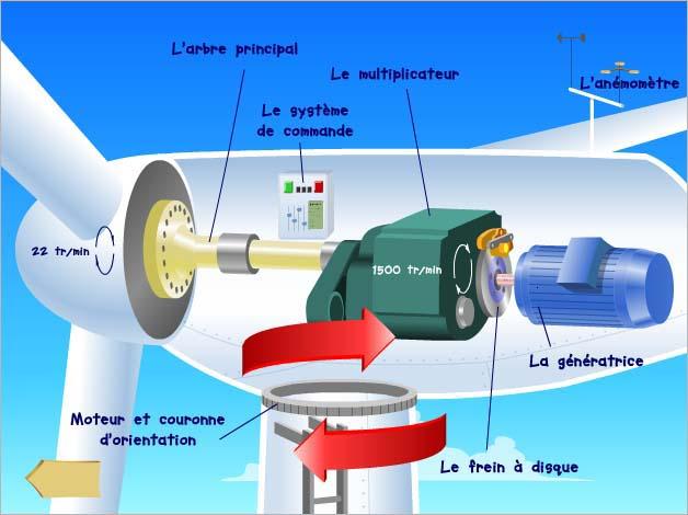 Achat vente parc olien estimation conseils fonctionnement - Comment fonctionne les eoliennes ...